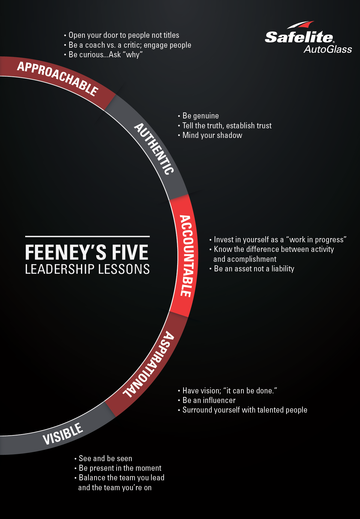This infographic highlights the four As and one V of Tom Feeney's Five Leadership Lessons.