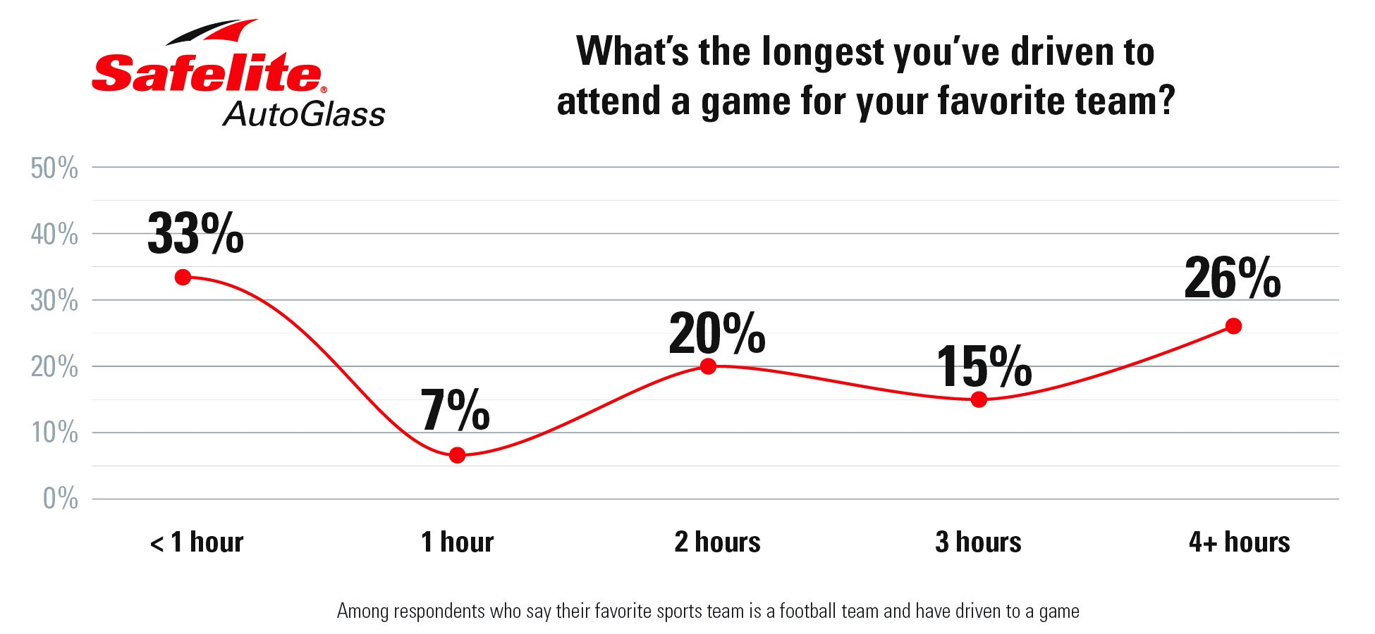 graph-football-fans-will-drive-the-distance (1)