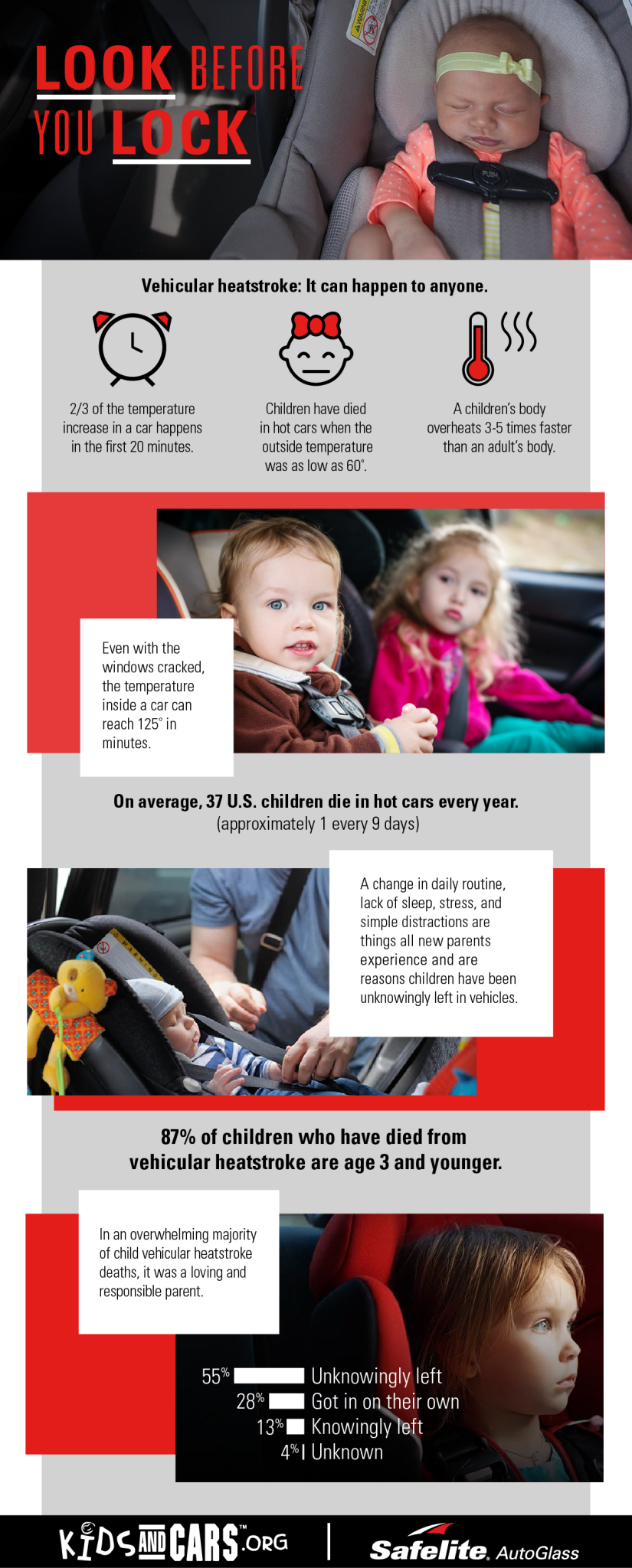 Vehicular heat stroke can end a child's life very quickly on hot summer days. Here are the facts.