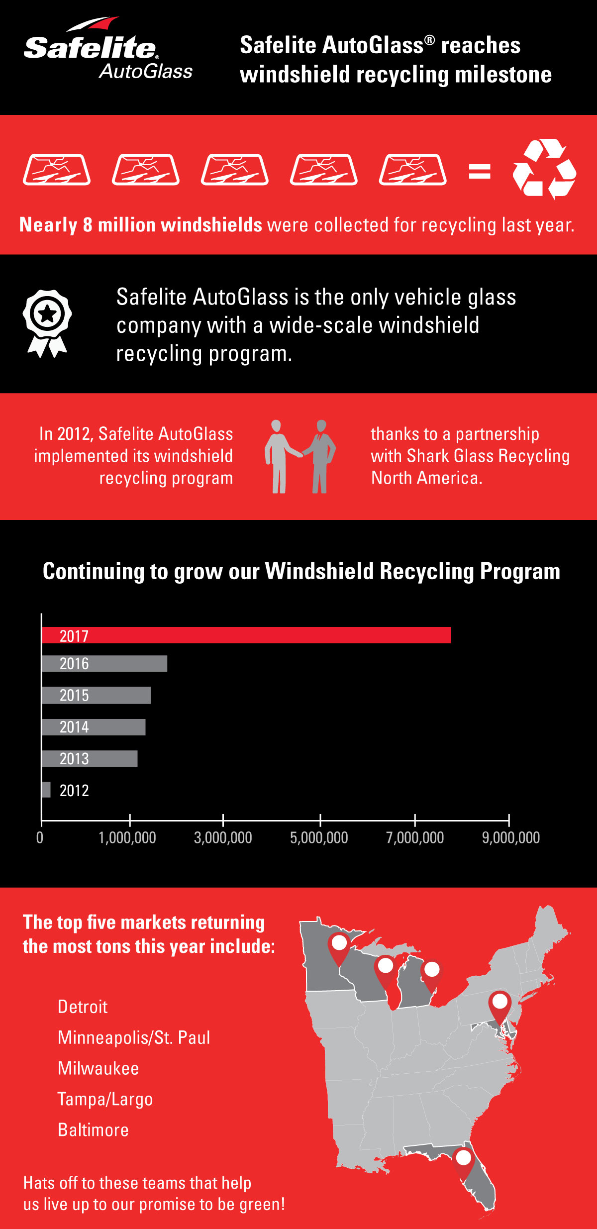 In 2017, Safelite recycled a record number of windshields.