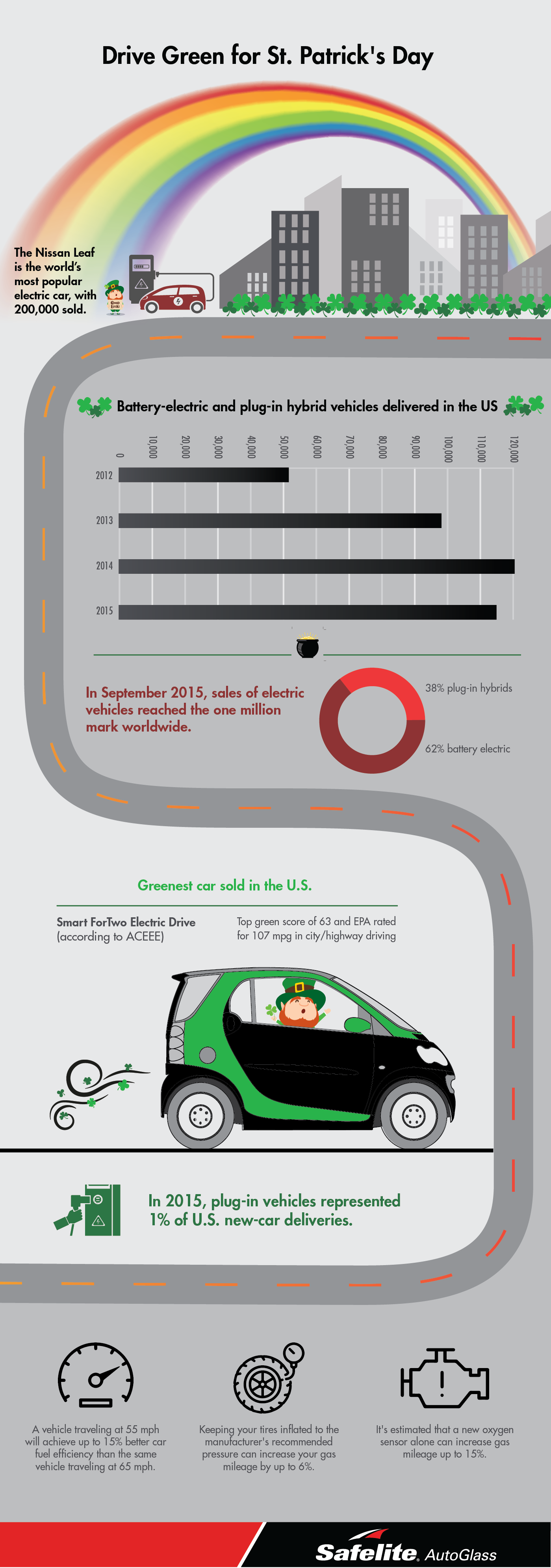 Go green in more way than one this St. Patrick's Day! Check out Safelite's infographic with fun facts about green driving.