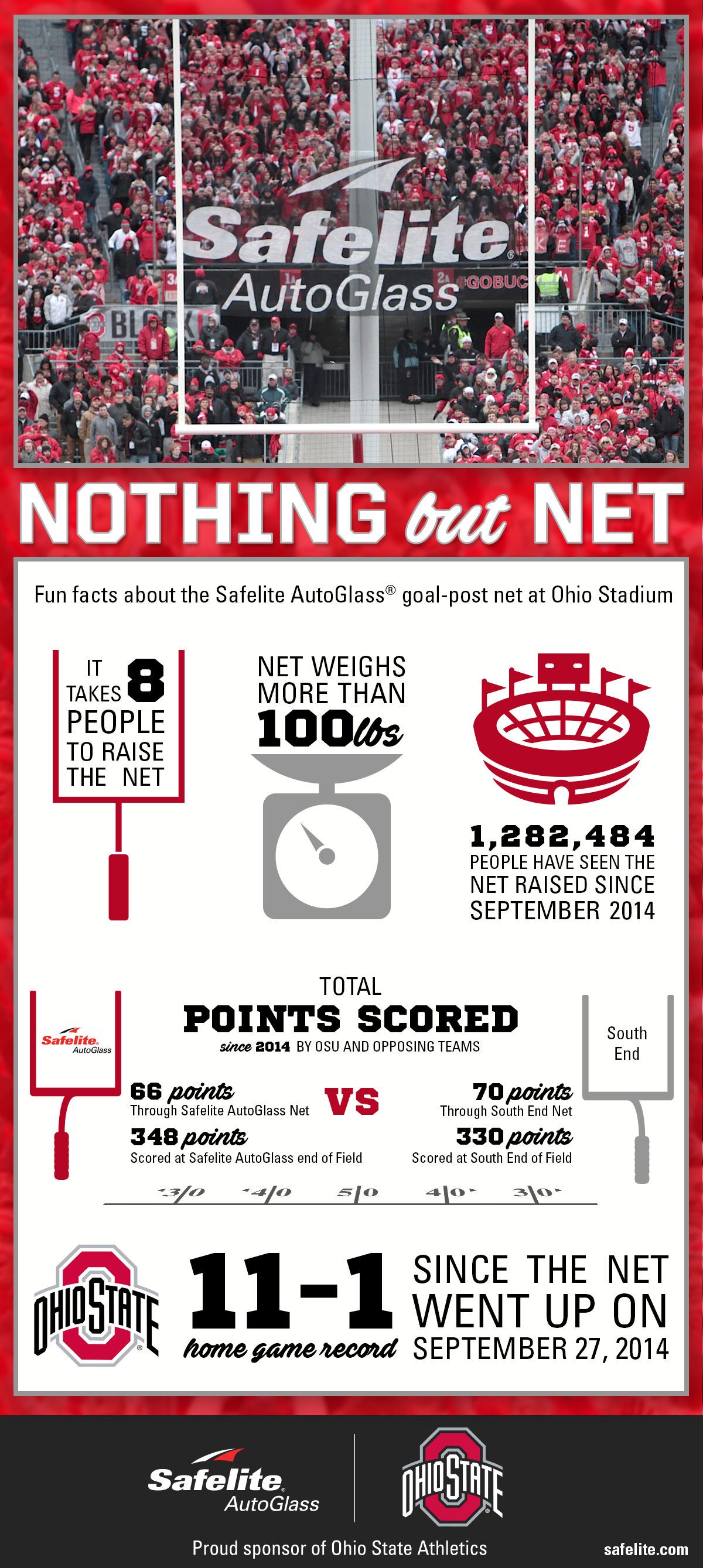 Safelite is a proud sponsor of Ohio State Athletics. Did you know these fun facts about their field goal net at Ohio Stadium?