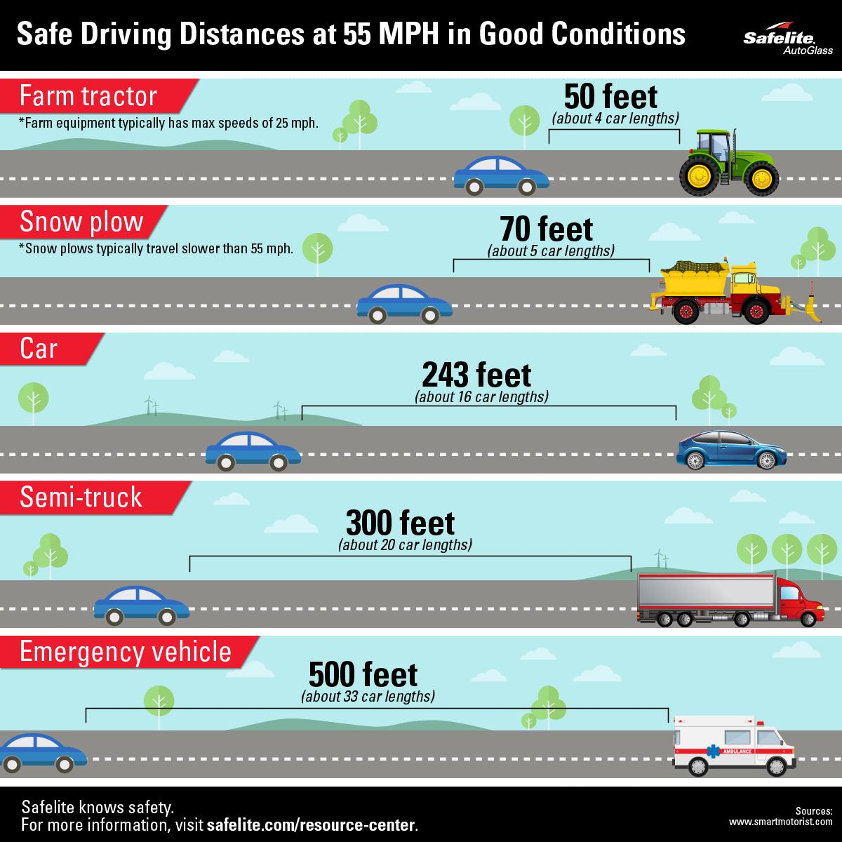 Safe Driving Distance Infobyte