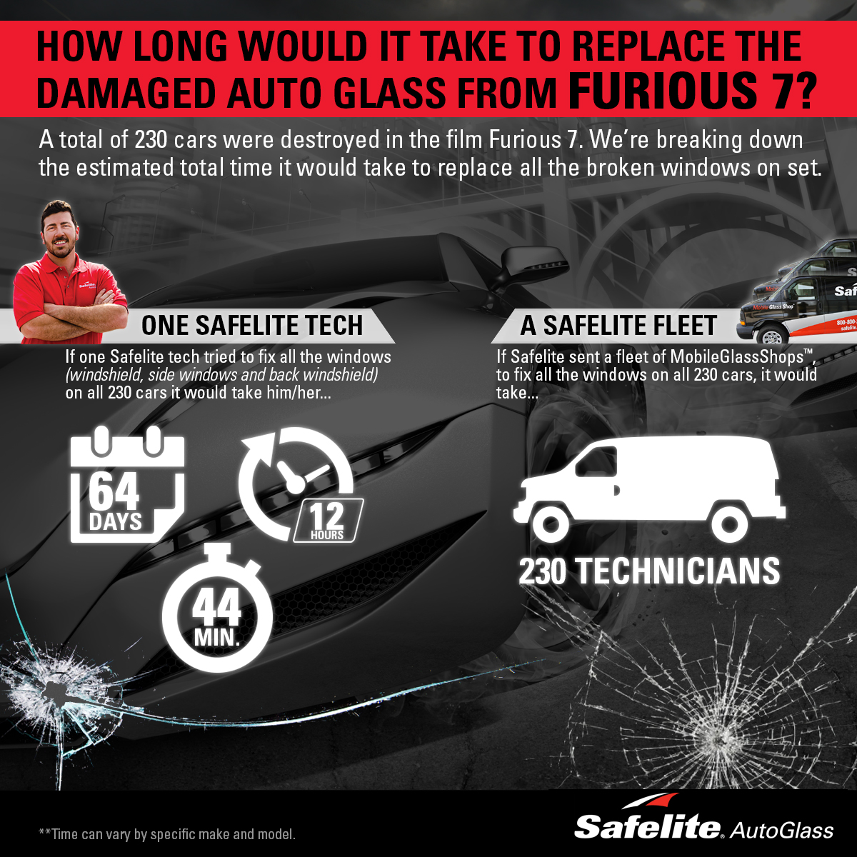 Can you imagine how long it would take to replace all 230 cars from the new movie Furious 7? Safelite calcuated the time it would take to replace all broken windows on set.