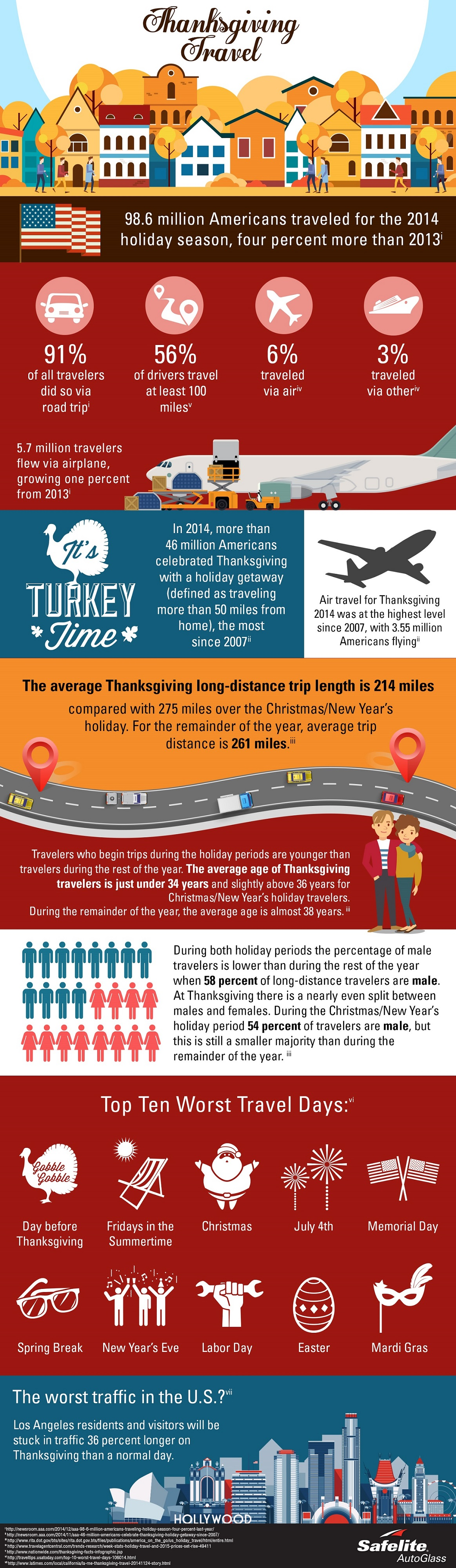 Safelite shares holiday road trip insights in this infographic.