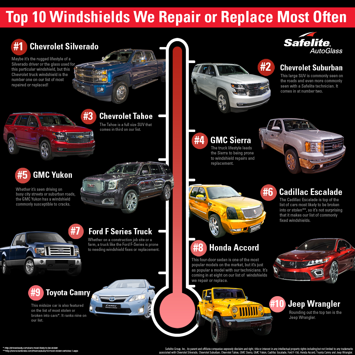 Top 10 Vehicles Repair Infobyte